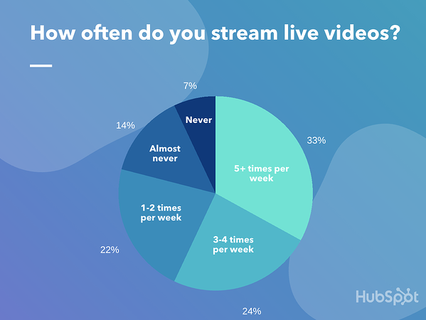 how often consumers watch live video