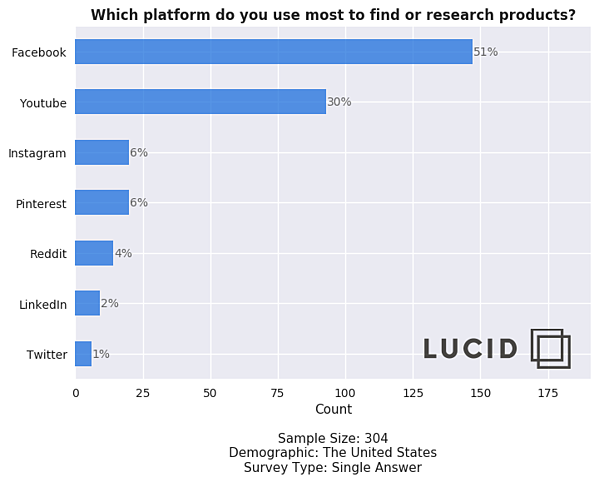Lucid Poll Reveals that Shoppers prefer to research and discover products on Facebook and YouTube Social Media Platforms