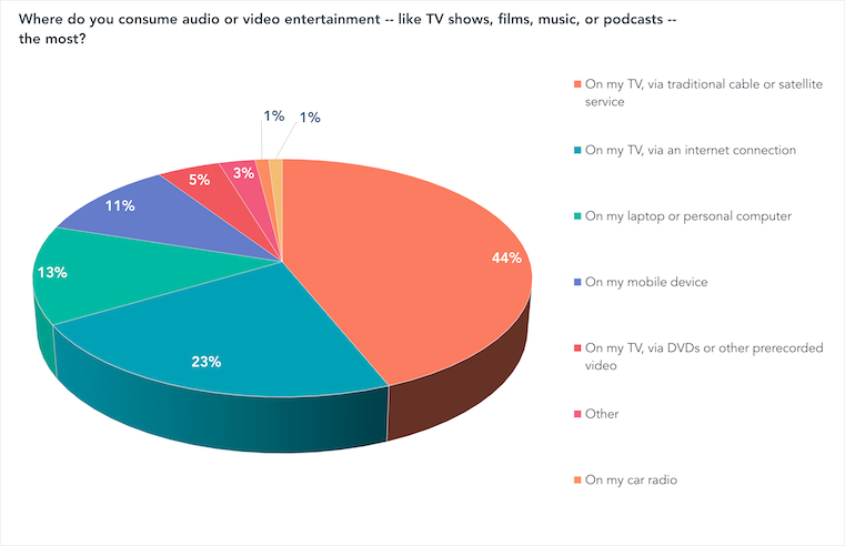 Where do you consume audio or video entertainment -- like TV shows, films, music, or podcasts -- the most?