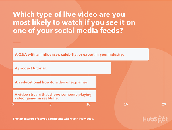 Live video types