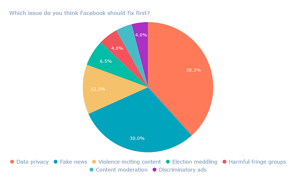 Which issue do you think Facebook should fix first_ (1)