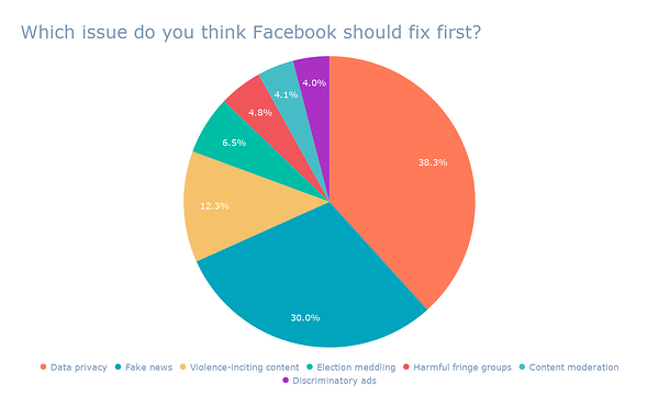 Which issue do you think Facebook should fix first_ (2)