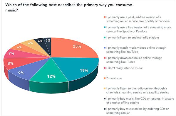 Which of the following best describes the primary way you consume musicpng-1