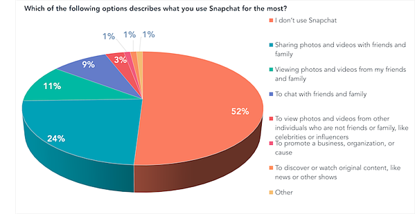 Which of the following options describes what you use Snapchat for the most