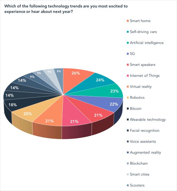 Quali delle seguenti tendenze tecnologiche sei più eccitato di provare o di conoscere l'anno prossimo?