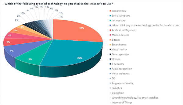 Which of the following types of technology do you think is the least safe to use