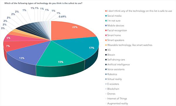Which of the following types of technology do you think is the safest to use-1