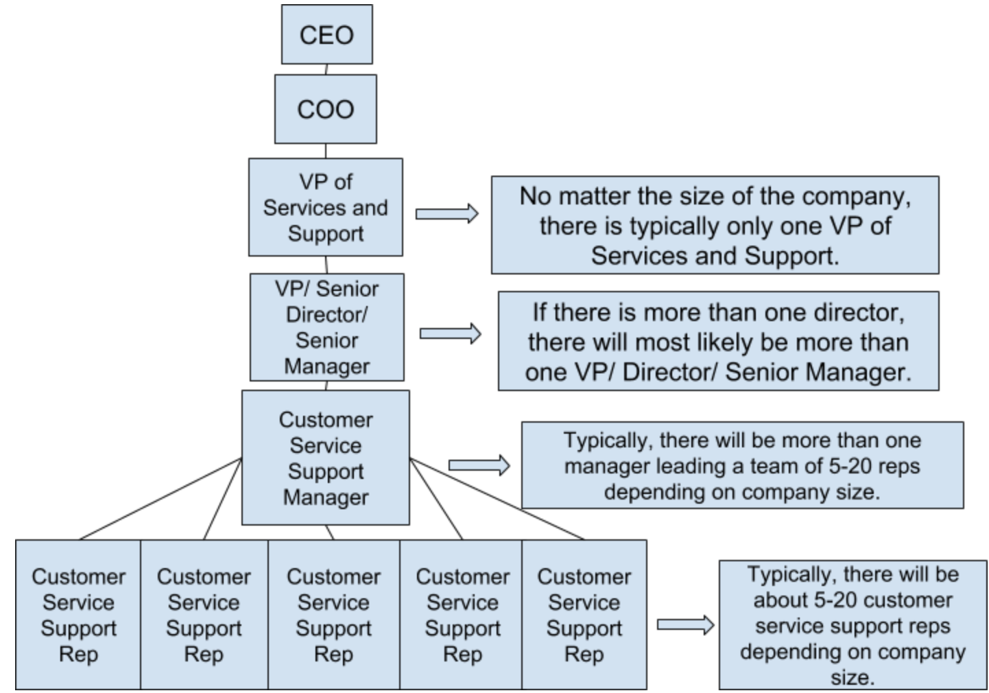 customer-service-and-support-department