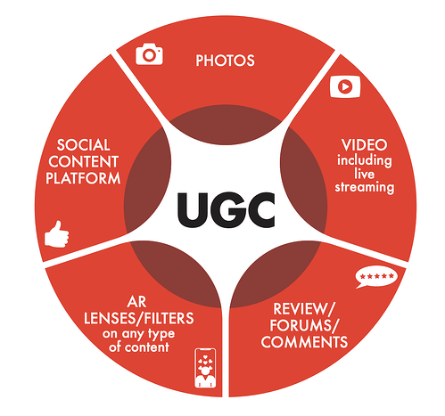 top user generated content strategies