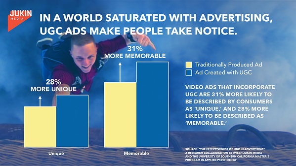 UGC ads are more memorable than traditional ads.