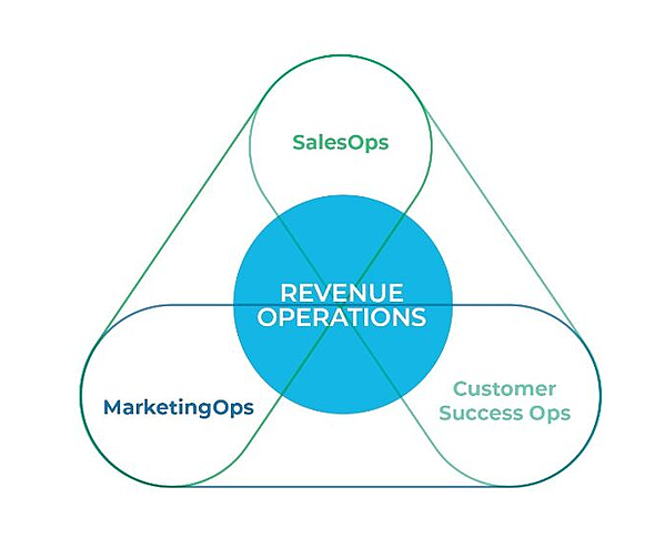 revenue operations vs marketing ops sales ops and customer success