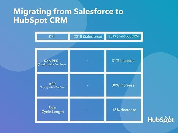 Benefits of switching to HubSpot CRM