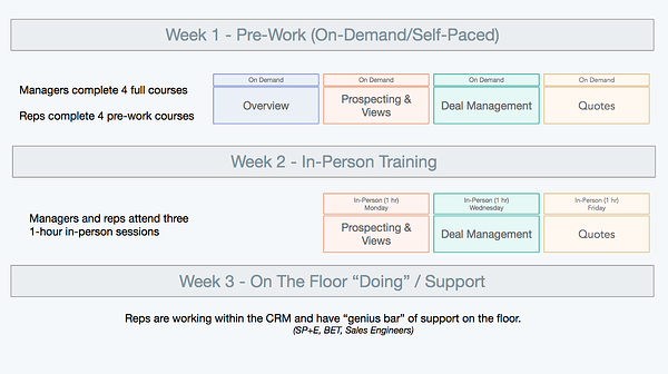 HubSpot migration training and enablement plan