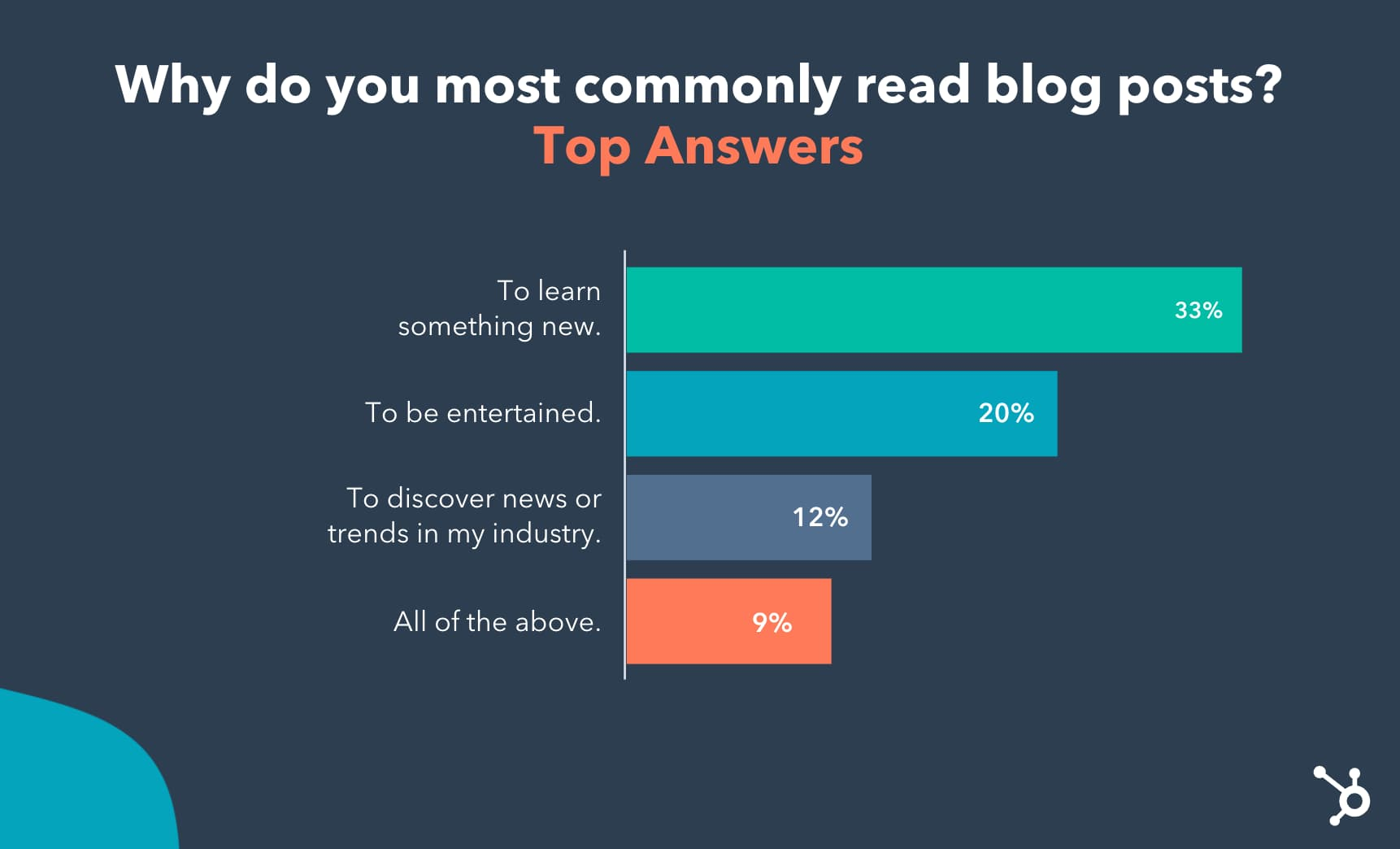 Why do people read blog posts?