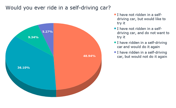 Would you ever ride in a self-driving car_ (2)