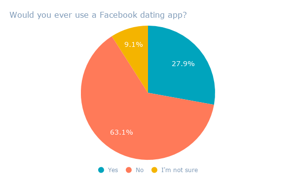 Would you ever use a Facebook dating app_ (1)