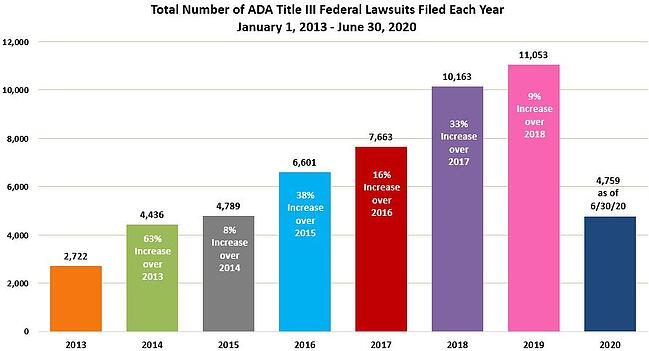number of Americans with Disabilities Act (ADA) Title III-related lawsuits increased year over year depicted in colorful bar graph