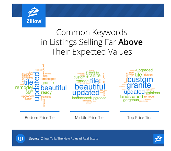Zillow Keywords That Add Value.png
