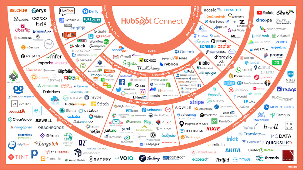 5 Reasons to Get Excited About the HubSpot Platform in 2019