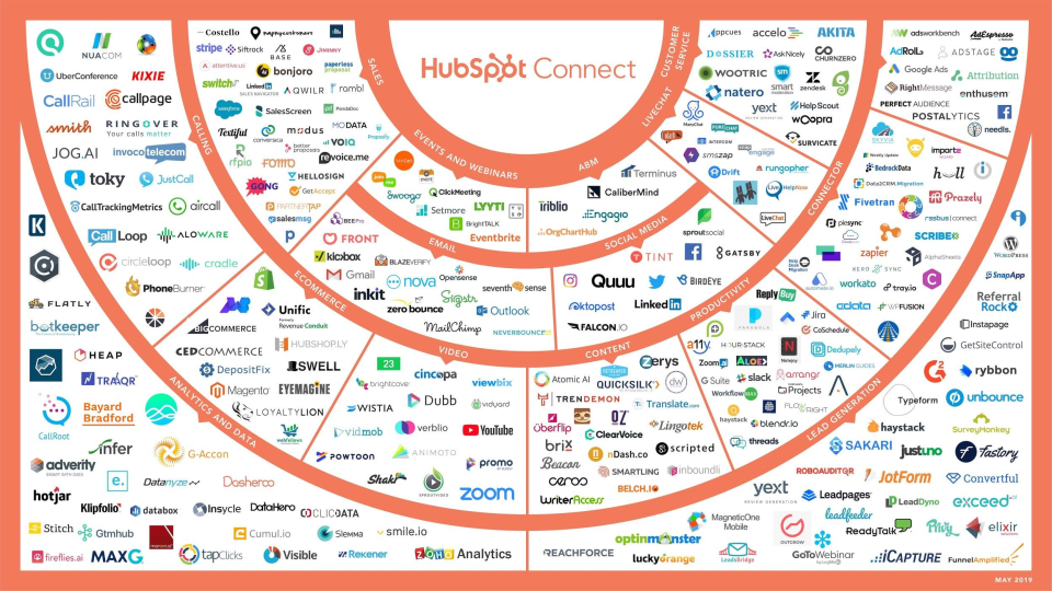 With Over 300 Partners, HubSpot's Platform Is More Powerful Than Ever