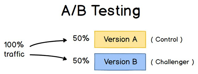 explanation of what a/b testing is