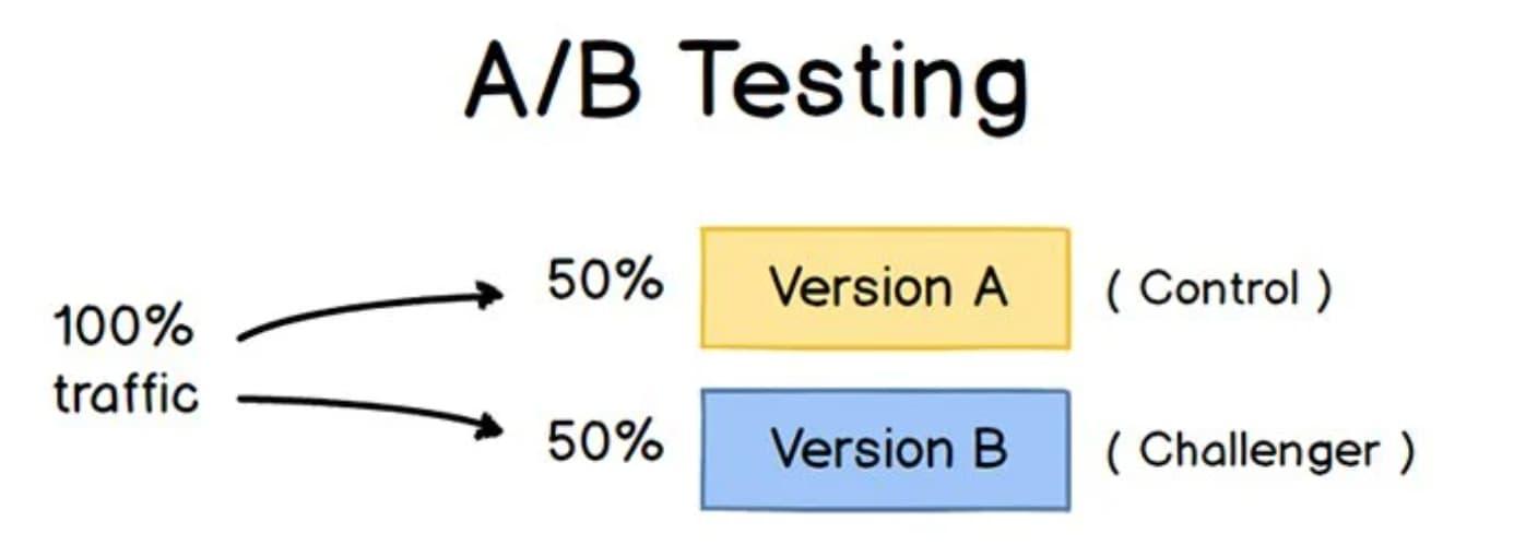 social a/b testing set-up layout example