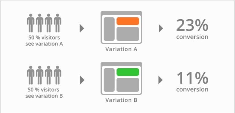 ab testing_growth.jpg