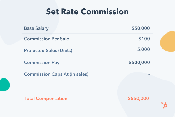 Example set-rate commission compensation model