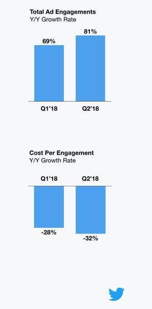 ad engagement q2 2018 twitter