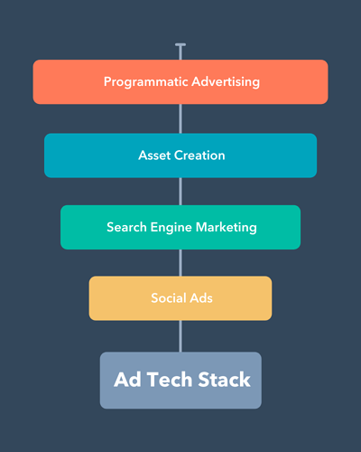 Ad tech stack