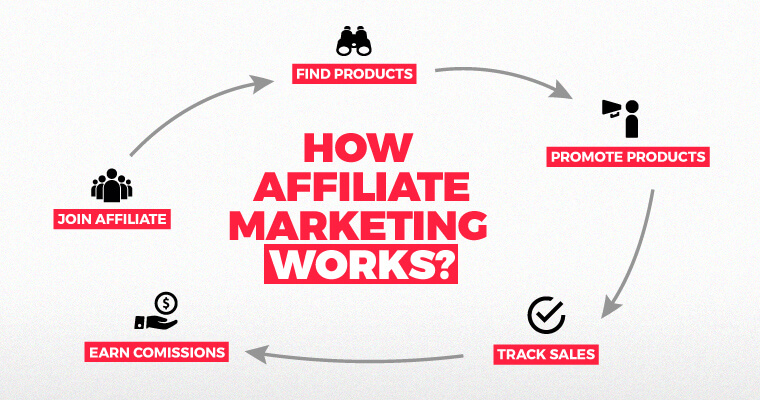 Image result for Affiliate Marketing Workflow