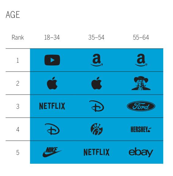 age rank