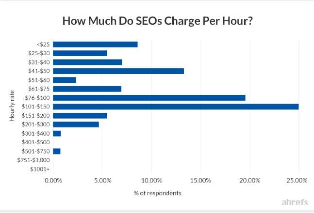ahrefs hourly rate graph seo