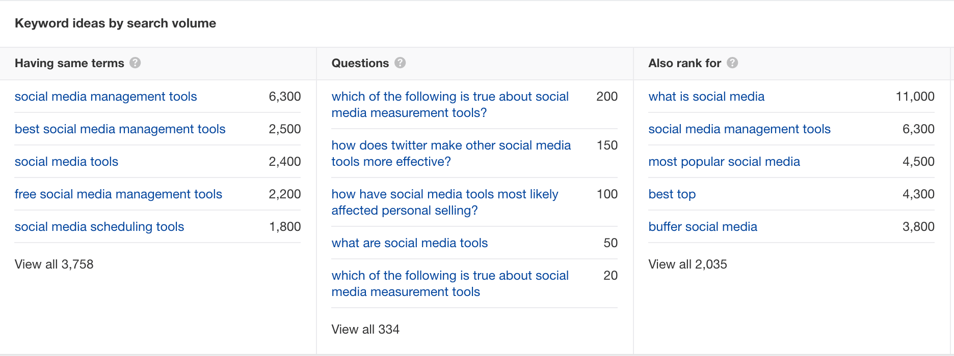 The Questions section of Ahrefs when searching for social media tools to create an audience profile.