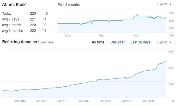 backlink profile for blog analytics in ahrefs