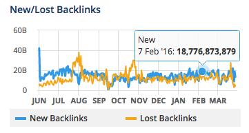 ahrefs-new-lost-backlinks.png
