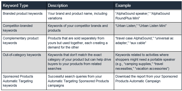 Amazon describes the different types of keywords.