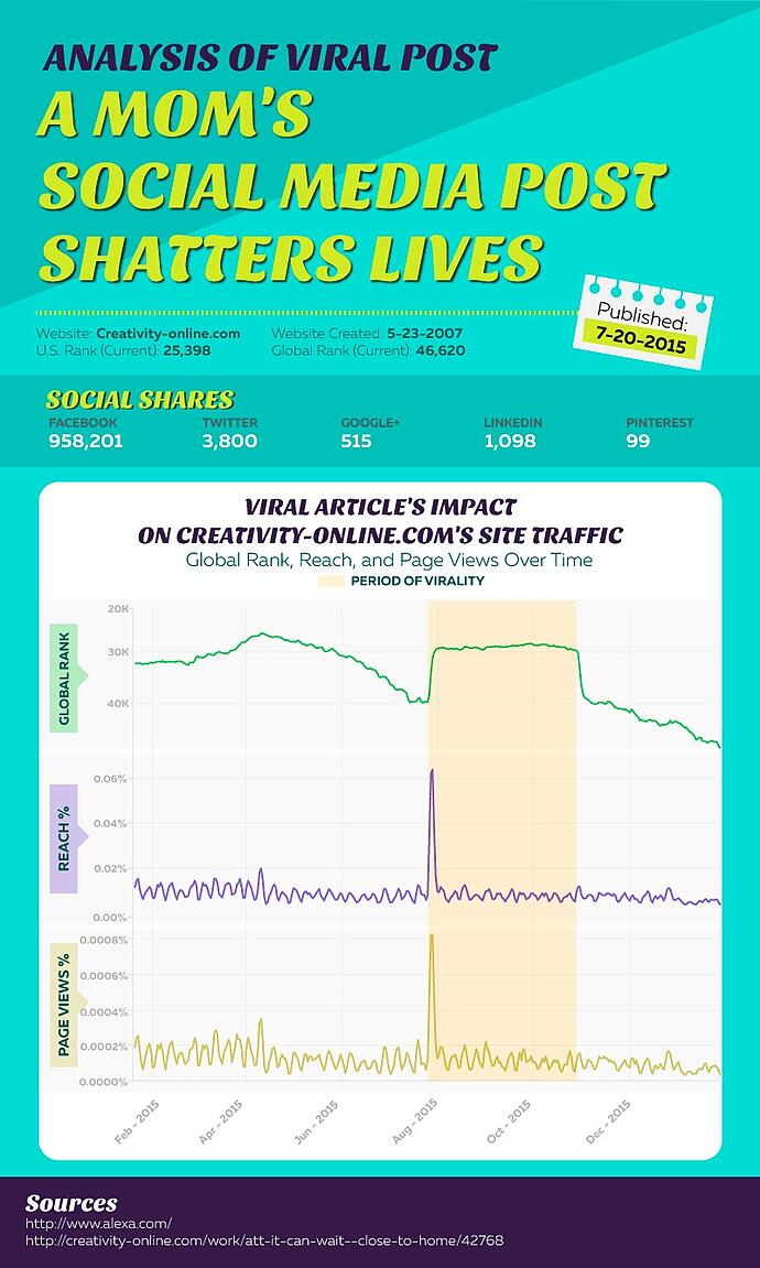 analysis-of-viral-post-about-texting-and-driving.jpg