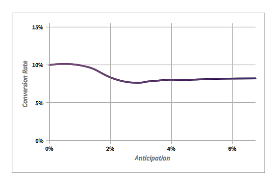 anticipation-chart.png