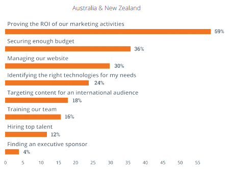 anz-marketing-challenges.png