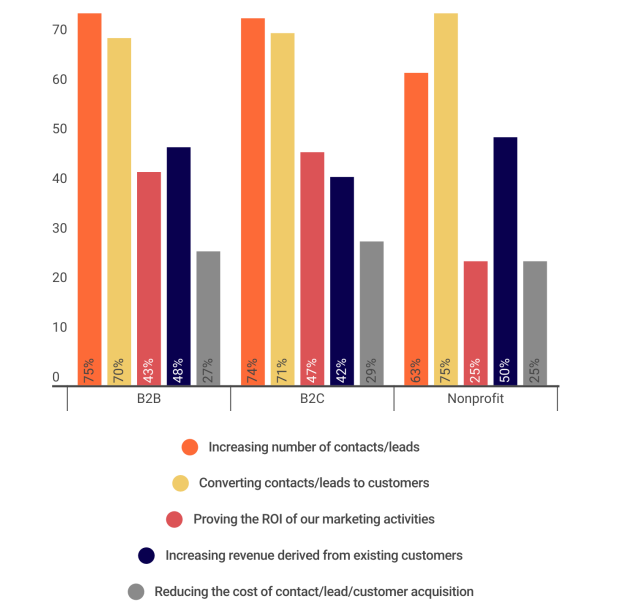 apac-marketing-priorities-by-company-type.png