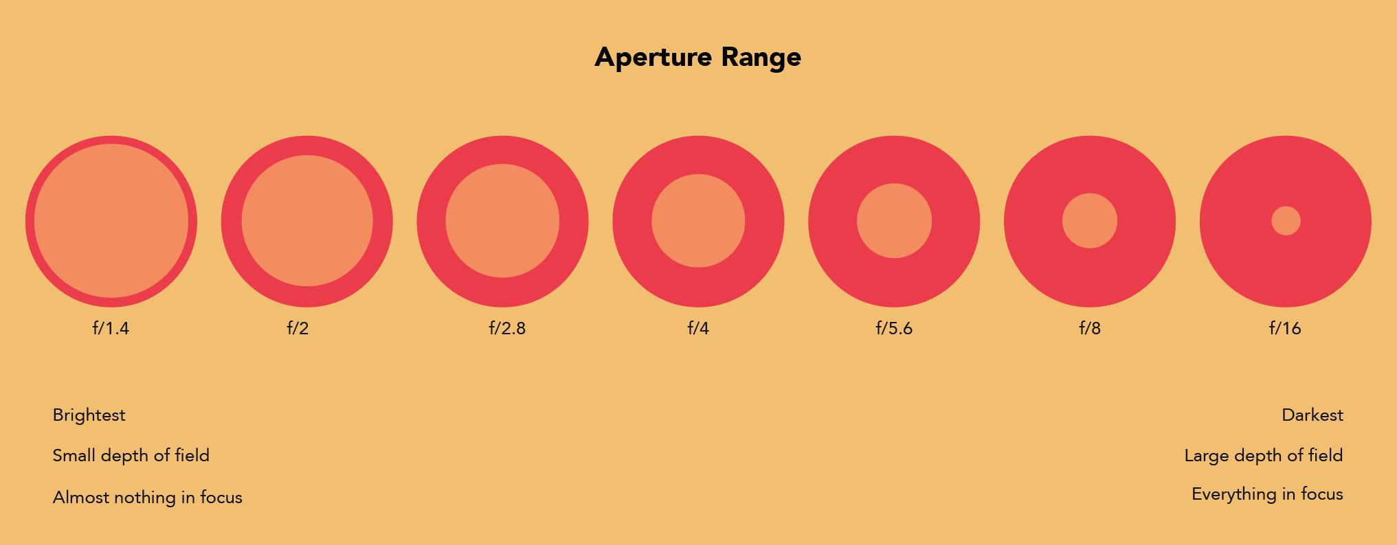 aperature-range.png