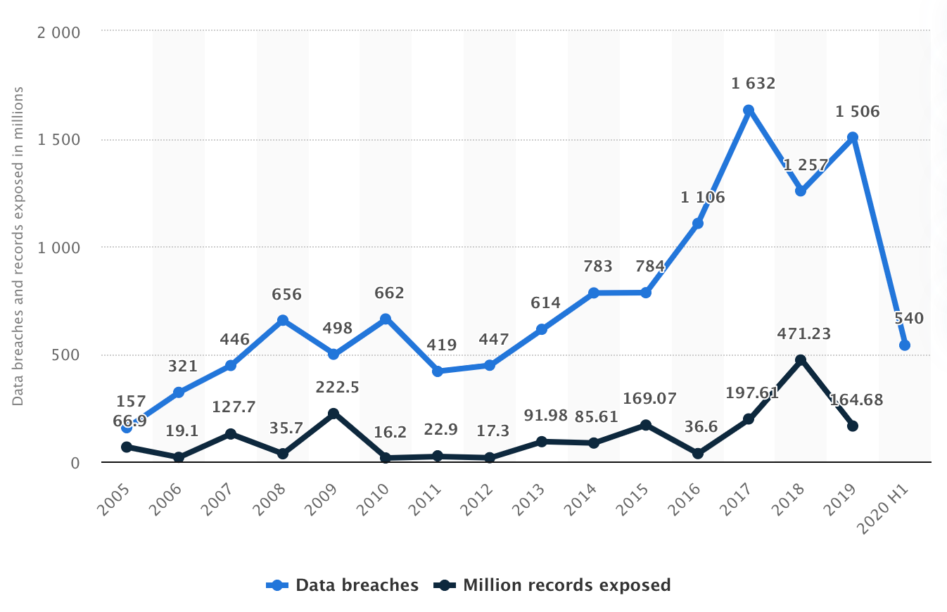 a line graph of API breaches over time