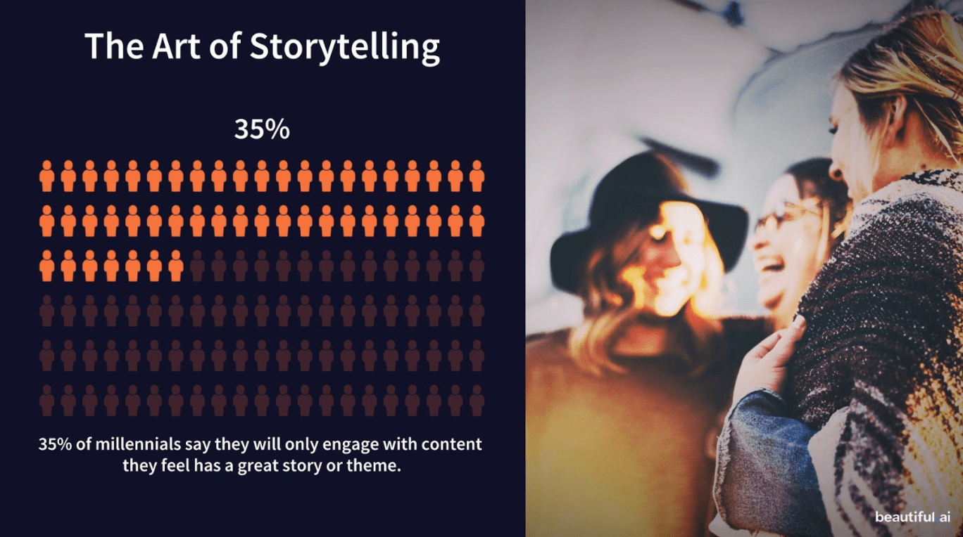 A graph showing only 35% of millennials indicates they are engaging with content that they think has a great story or topic. hubspot.com/hs-fs/hubfs/art%20of%20storytelling.png?width=684&name=art%20of%20storytelling.png 684w, https://blog.hubspot.com/hs-fs/hubfs/art%20of % 20storytelling.png? Width = 1368 & name = art% 20of% 20storytelling.png 1368w, https://blog.hubspot.com/hs-fs/hubfs/art%20of%20storytelling.png?width=2052&name=art%20of% 20storytelling.png 2052w, https://blog.hubspot.com/hs-fs/hubfs/art%20of%20storytelling.png?width=2736&name=art%20of%20storytelling.png 2736w, https: //blog.hubspot. com / hs-fs / hubfs / art% 20of% 20storytelling.png? width = 3420 & name = art% 20of% 20storytelling.png 3420w, https://blog.hubspot.com/hs-fs/hubfs/art%20of%20storytelling .png? width = 4104 & name = art% 20of% 20storytelling.png 4104w