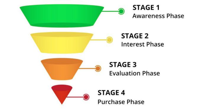 art-sales-funnel-10-680x377