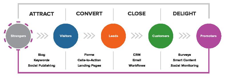 Inbound Marketing Methology