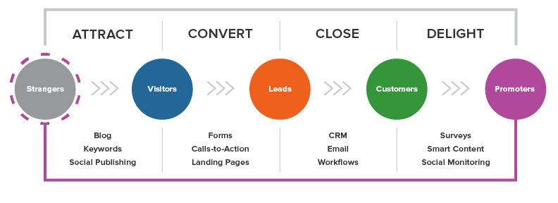 Inbound Marketing Methology