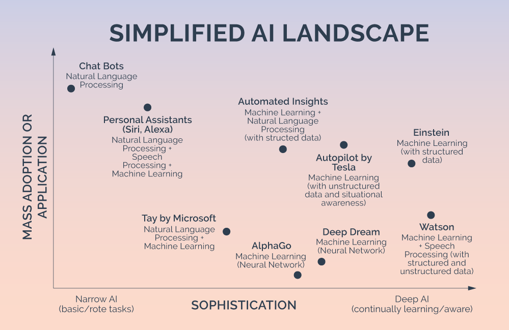 Artificial Intelligence and You: Demystifying the Technology Landscape