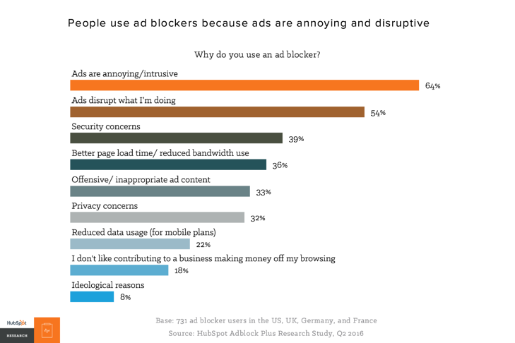 ad-blocking-stats
