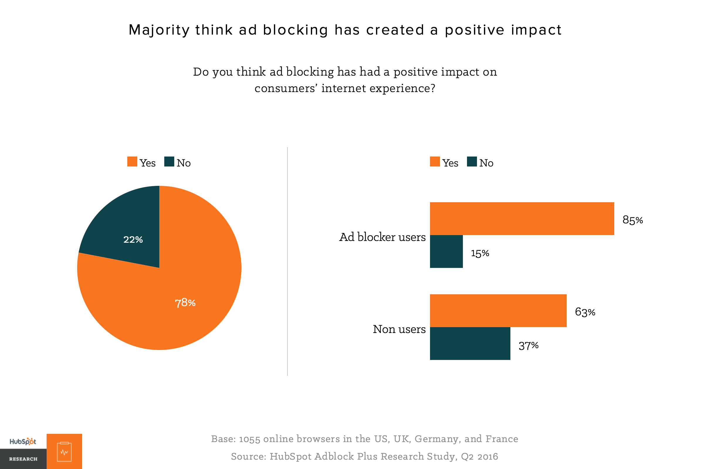 Why People Block Ads (And What It Means for Marketers and